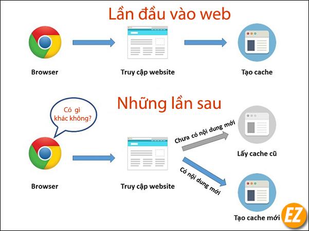 Cập nhập nội dung website có bị ảnh hưởng của cache hay không
