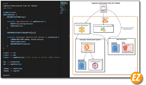 Phần mềm PlantUML vẽ sơ đồ cho người thích code